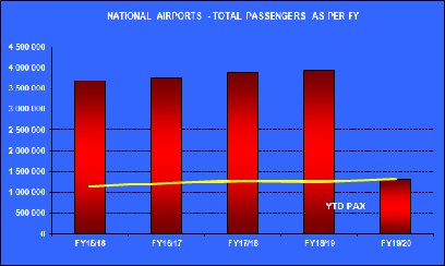 National_Total_Passengers_Jun18.png