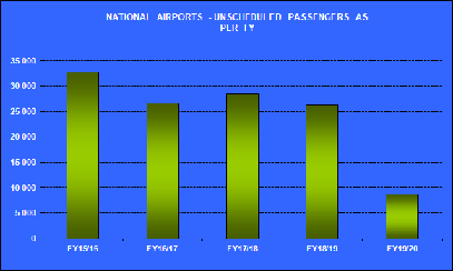 National_Unscheduled_Passengers_Jun18.png