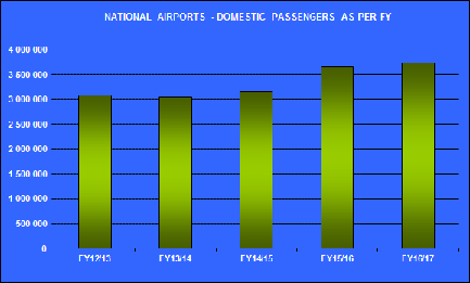 National_Domestic_Passengers_Jun18.png